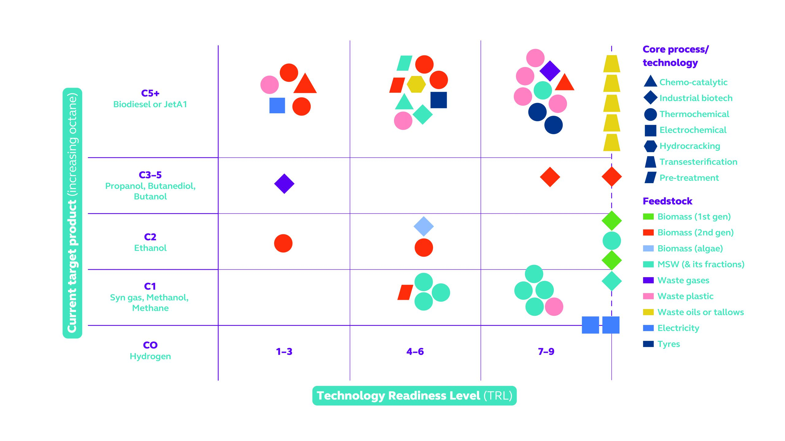 Figure 1: Matrix to illustrate the current target product, feedstock, technology utilised, and TRL of 49 UK organisations.