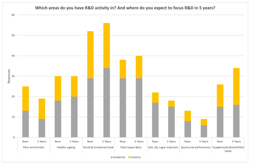 <i>Graph showing expected changes in R&D activity in the food sector over the next 5 years</i>